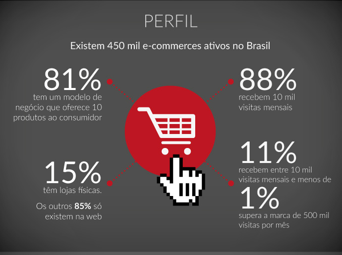 Infográfico – O Perfil do Varejo Online no Brasil
